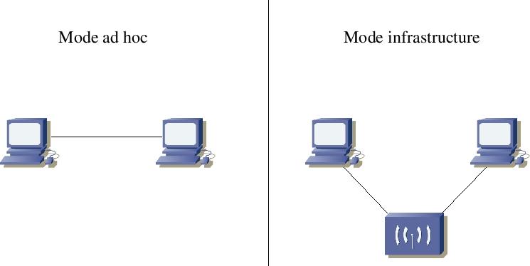perbedaan mode ad-hoc dan infrastruktur